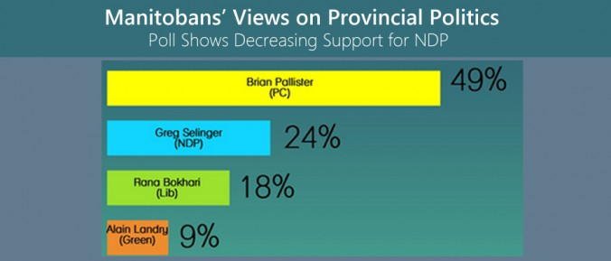 Decreasing-Support-for-NDP-Manitoba-winnipeg-Selinger-Pallister-BokhariPolitics