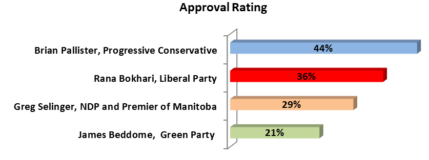 approval rating manitoba polling